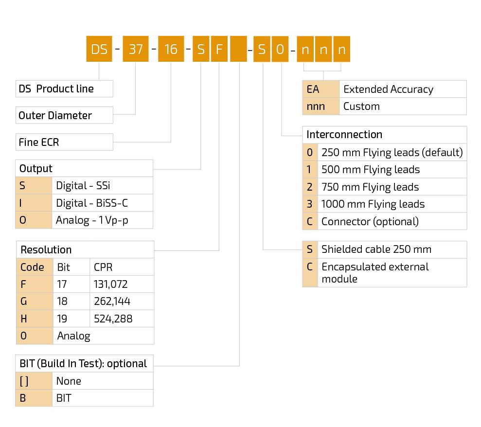 DS 37 cordering code